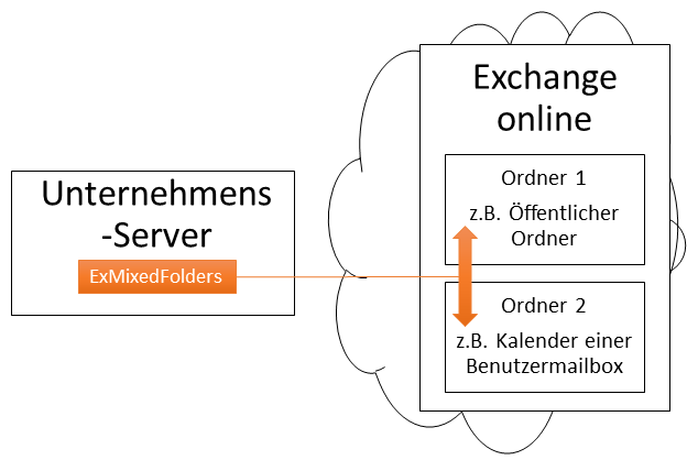 'Exchange Online synchronisieren Cross-Forest Cross-Domain'