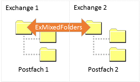 Exchange Migration für Office 365,2007,2010,2013,2016